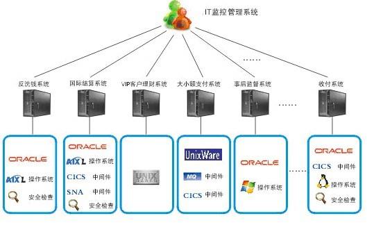 温湿度记录仪-温湿度检测-IT网络监控系统